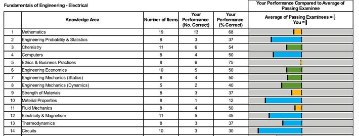 engineer in training exam help i ve failed eite rh engineerintrainingexam com fe exam study guide electrical engineering fe exam study guide free pdf